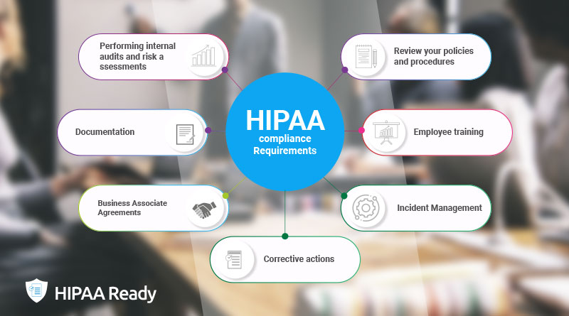 what-are-the-hipaa-compliance-requirements
