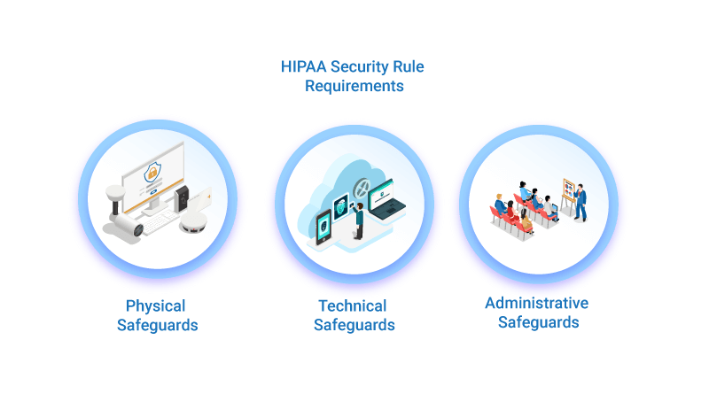 hipaa-security-rule-requirements-safeguards