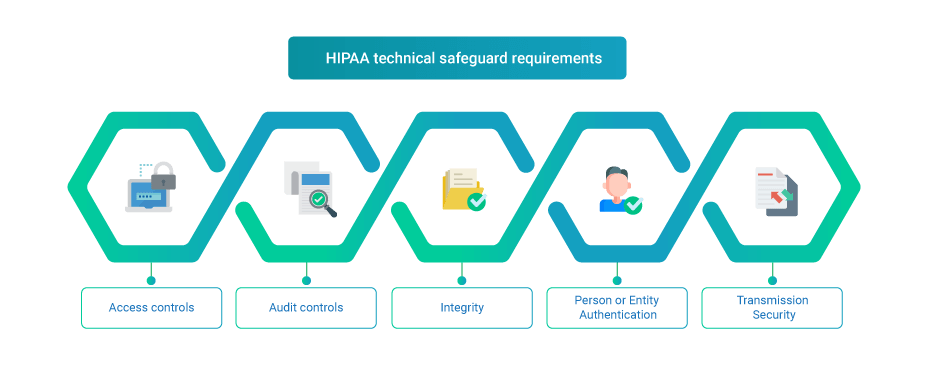 hipaa-technical-safeguards-requirements-infographic
